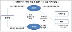 금융당국, 라임 사태 불러온 '모자펀드' 손 본다
