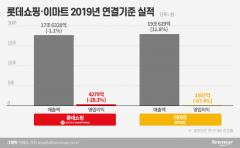 구조조정 롯데쇼핑에 증권가 '긍정', 이마트엔 '글쎄올시다'