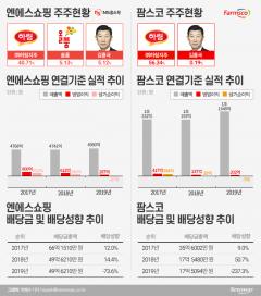 '적자 계열사 나 몰라라'… 푼돈 챙긴 김홍국 하림 회장