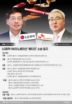 SK이노-LG화학, 베터리戰 종식 임박…합의 도달까지는 진통