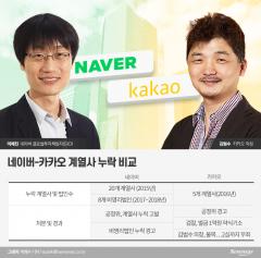 공정위, 카카오 땐 경고만 하더니···이해진 네이버 GIO는 檢 고발