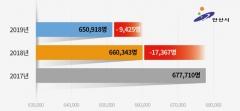 안산시, 민선7기 들어 인구감소폭 절반 가까이 줄어