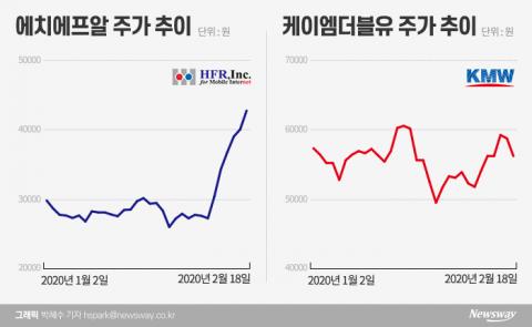 美 훈풍에 날개단 5G주…에치에프알·케이엠더블유 '훨훨'