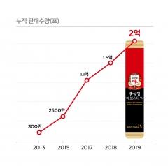 """KGC인삼공사 """"정관장 홍삼정 에브리타임 2억포 돌파"""""""