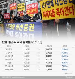 라임사태에 은행·증권주 '날벼락'…신한지주·대신證 15%↓