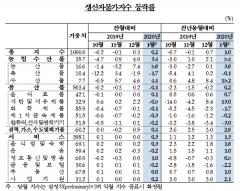 1월 생산자물가 전월比 0.2%↑…2개월 연속 상승