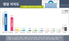 보수통합 후 첫 여론조사···민주당 41.1%·통합당 32.7%