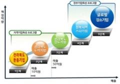 전북도, 2020년 돋움기업 육성사업 모집