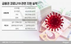"""금융권, """"임대료 인하·대출 기한 연장"""" 지원 총력"""