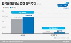 제약사업 매스 댄 윤상현 부회장, 한국콜마 체질개선 속도