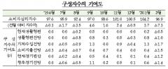 2월 소비자심리지수 7.3p 하락…코로나19 영향
