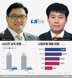 LS산전 구자균·박용상, 등기임원 유지…글로벌 사업확장 전략 지속