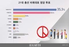 총선 비례대표 지지율···민주당 35.3% vs 미래한국당 30%
