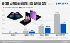 폴더블폰 판매량 10배 늘리는 삼성전자…매출 10조 넘본다