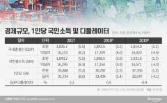 1인당 국민소득 4년만에 뒷걸음질···체감 경기 '꽁꽁'