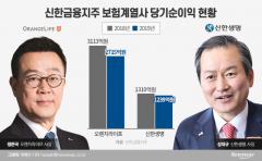 오렌지라이프, 30일 정문국號 3기 출범···통합 신한생명 CEO 경쟁 본격화