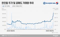 연일 급등 한진칼, 공매도도 7배 폭증···대차거래 잔고 역대 최고
