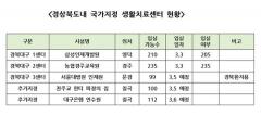 경북도내 생활치료센터 38개소 1,637실 지정