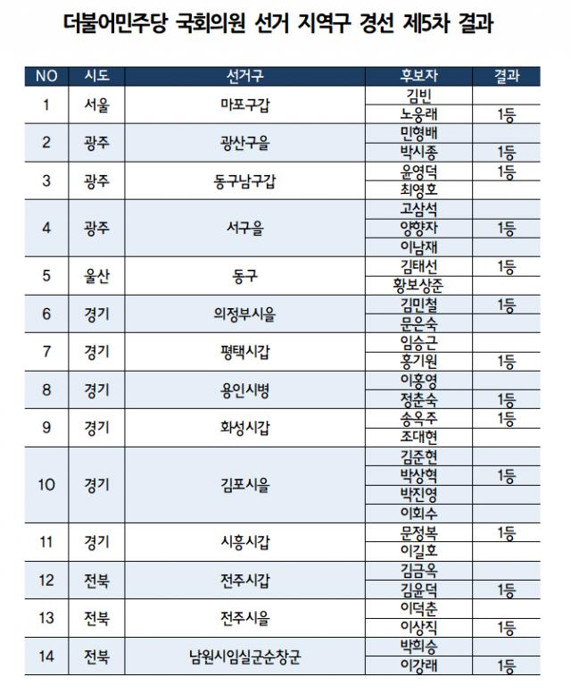 민주당 5차 경선 결과 발표…노웅래·송옥주·정춘숙 본선행