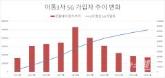 코로나19 확산에 5G 가입자 성장 '제동' 우려