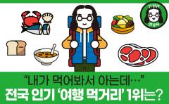 [친절한 랭킹씨]전국 인기 여행 먹거리 2위에 '회'···1위는?