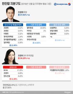 조원태 회장 '숨은' 우호지분…한진칼 주총 흔든다