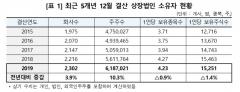 작년 12월 결산법인 주식투자자 619만명…10.3%↑