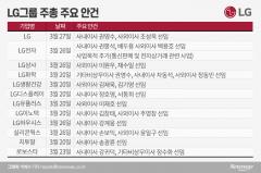 LG, 권영수 '대세론'…사외이사 M&A 전문가