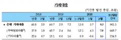 2월 가계대출 증가폭 확대…주담대 7.8조원↑
