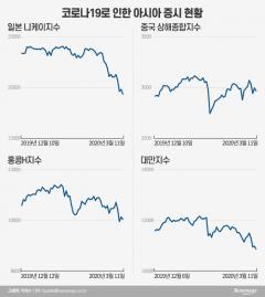 펜데믹 선언·트럼프 연설 실망감에…亞증시도 폭락, 홍콩·대만 3~4%대↓