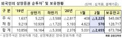외국인, 2월에 주식 3.2조원 '팔자'…2개월만에 순매도 전환