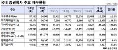 작년 증권사 순이익 4.9조원…'IB효과'에 사상 최대
