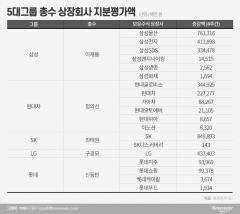 코로나19 확산 한달…5대그룹 총수 지분 '3.7兆' 증발