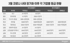 韓 기업 넷 중 하나, 신용등급 하락 직격탄