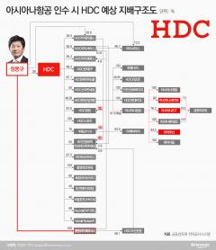 [지배구조 4.0|HDC]지주사 전환 임박···정몽규, 지배력 강화 '방점'
