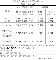 2월 민간 아파트 분양가 전월比 -0.72%…3.3㎡당 1185만원