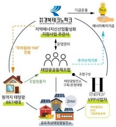 경북도, '지역 에너지신산업 활성화 사업' 공모 선정