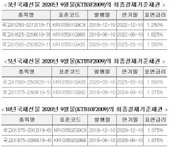 거래소, 국채선물 9월물 최종결제기준채권 지정