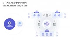 람다256, '루니버스 하이퍼레저 패브릭' 정식 출시