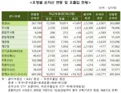 2월 펀드 순자산 691조9000억원…전월比 10조8000억원 ↑
