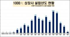 상장사 1000곳 평균 연령 36세…동화약품 123세 '최고'