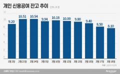 '빚투자'도 감소세, 애국개미의 비명