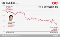 이우현 OCI 부회장 취임 1년…시총 1.8兆 빠졌다