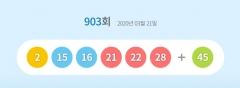 903회 로또 1등 당첨번호 '2, 15, 16, 21, 22, 28'