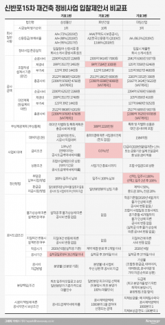 신반포15차 삼성·대림·호반 수주3파전…각 사 제안 살펴보니