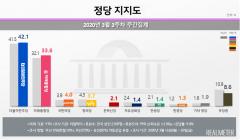 안철수 봉사 효과?···국민의당, 정당 지지율 정의당과 박빙