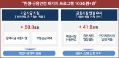 금융당국, 시장안정펀드 30.7조원 조성…회사채 신속인수제 시행
