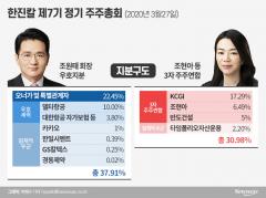 조현아 연합, 한진칼 의결권 소송 '완패'…조원태 승리 굳혔다