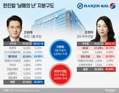 한진칼 남매戰, 조원태 우선 '승'…장기전 땐 3자 연합 우세
