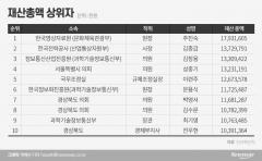 고위공직자 재산 '1위'는 주진숙 영상자료원장 179억…김종갑 한전 사장 137억 '2위'